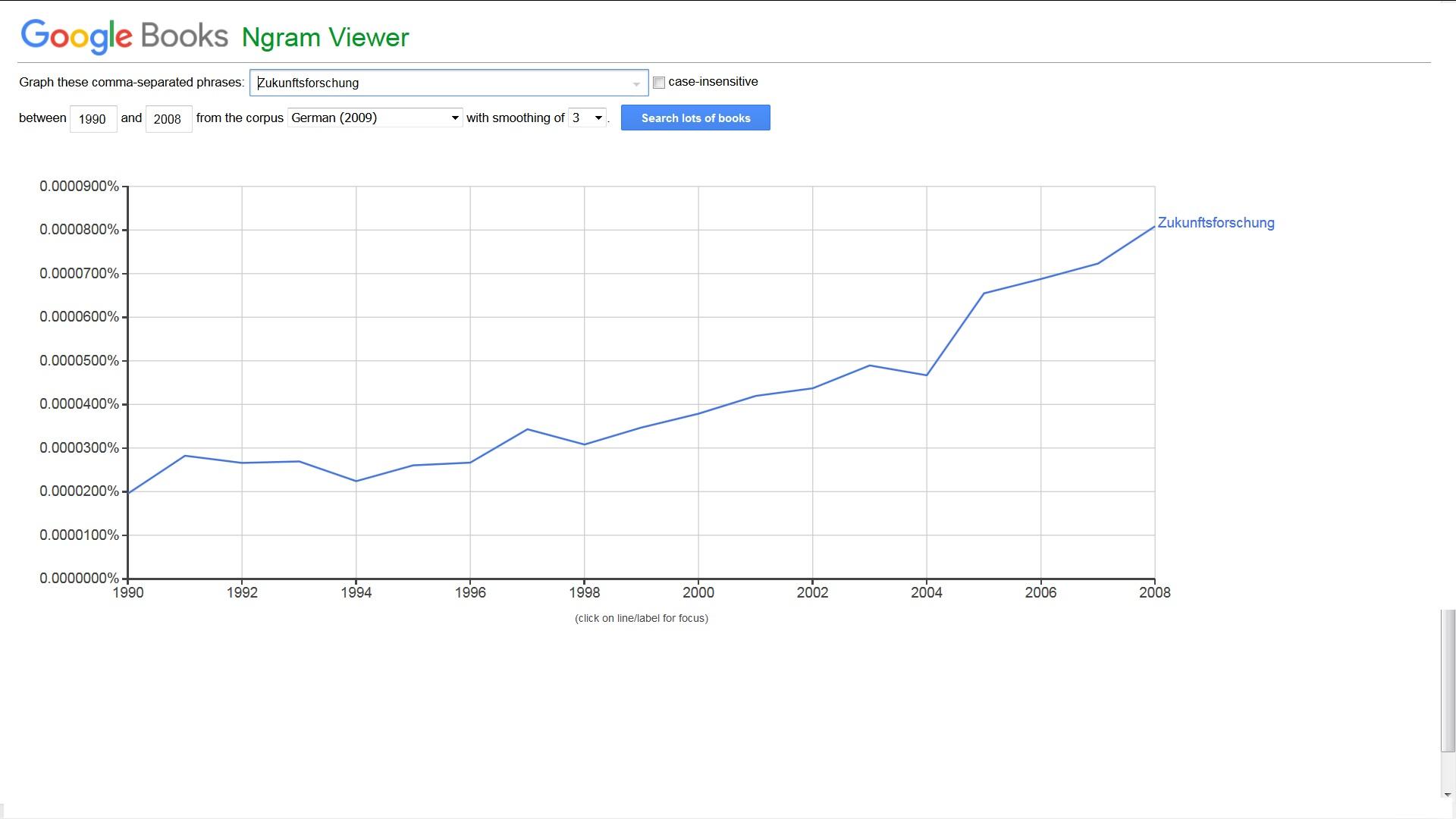 Grafik Zukunftsforschung mittels Ngram Viewer